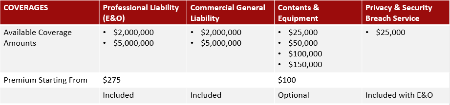 Chart showing available limit options for each coverage